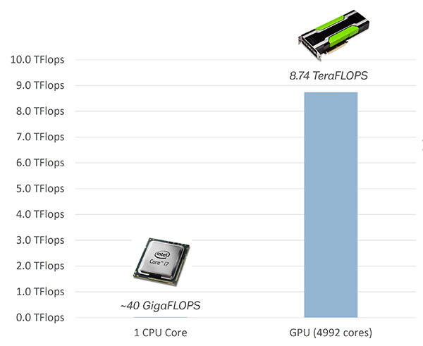 GPU Computing Performance